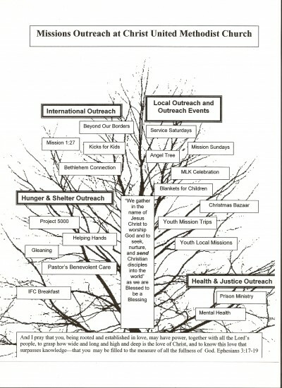 Missions Outreach Tree